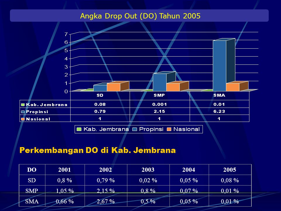Angka Drop Out (DO) Tahun 2005
