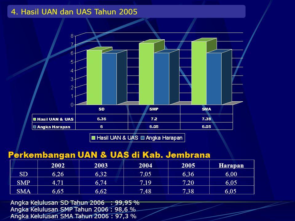 Perkembangan UAN & UAS di Kab. Jembrana