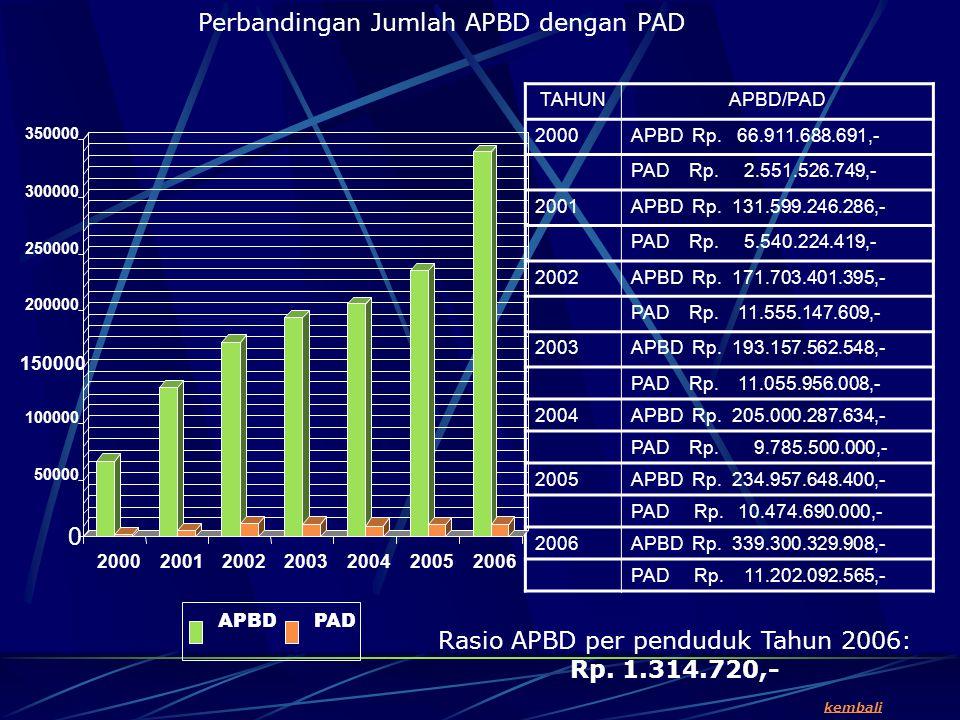 Perbandingan Jumlah APBD dengan PAD