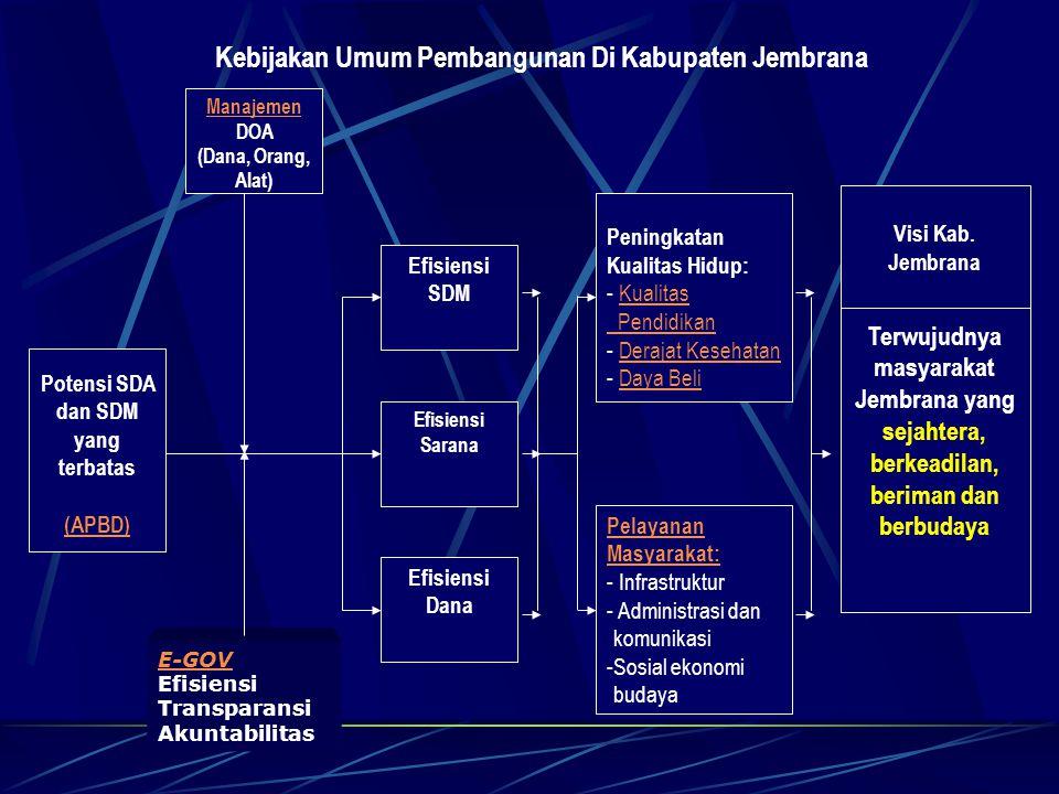 Kebijakan Umum Pembangunan Di Kabupaten Jembrana
