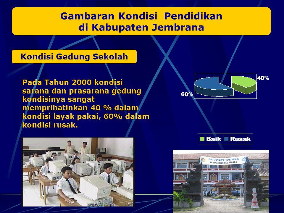 Gambaran Kondisi Pendidikan Kondisi Gedung Sekolah