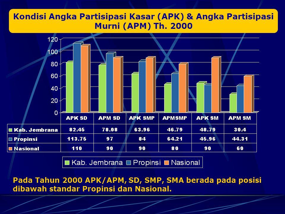 Kondisi Angka Partisipasi Kasar (APK) & Angka Partisipasi Murni (APM) Th. 2000
