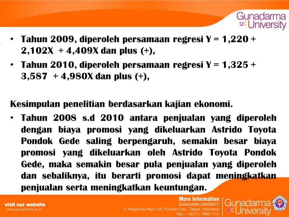 Tahun 2009, diperoleh persamaan regresi Y = 1,220 + 2,102X + 4,409X dan plus (+),