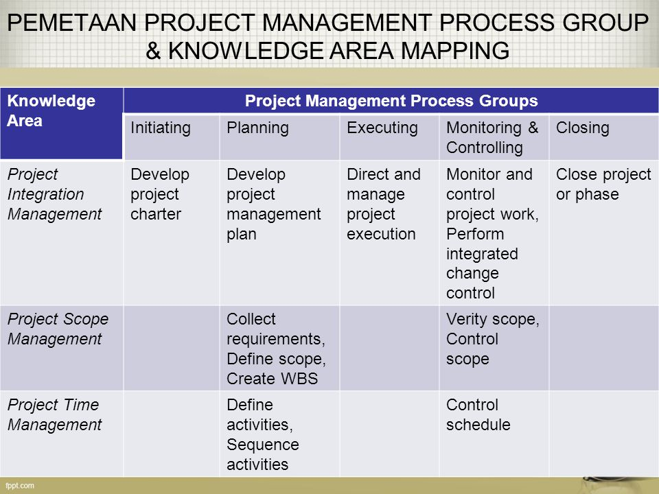 PEMETAAN PROJECT MANAGEMENT PROCESS GROUP & KNOWLEDGE AREA MAPPING