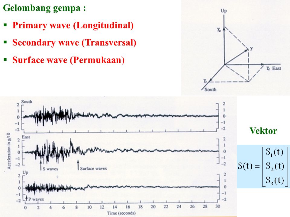 Gelombang gempa : Primary wave (Longitudinal) Secondary wave (Transversal) Surface wave (Permukaan)