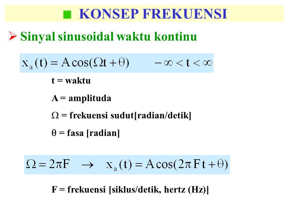 KONSEP FREKUENSI Sinyal sinusoidal waktu kontinu t = waktu