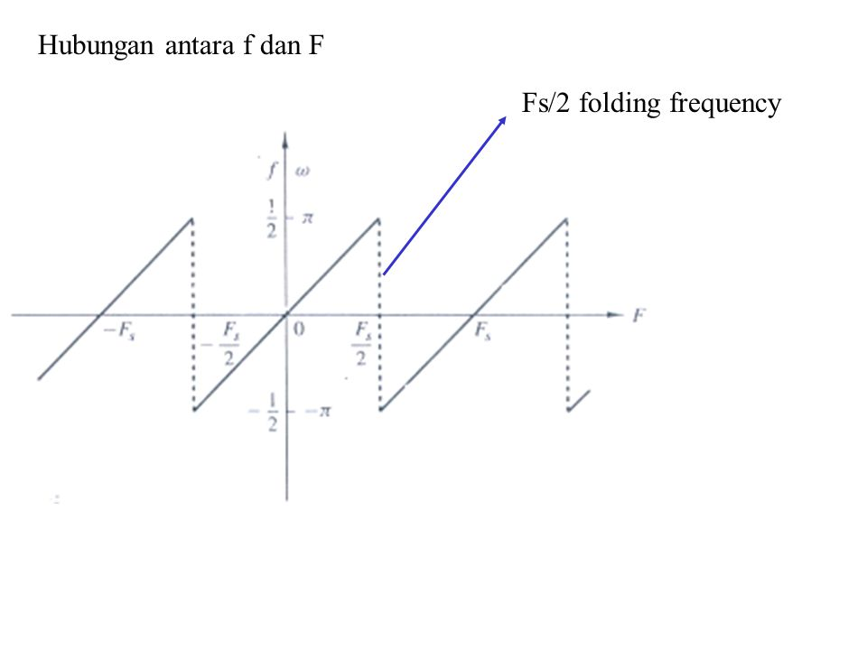 Hubungan antara f dan F Fs/2 folding frequency