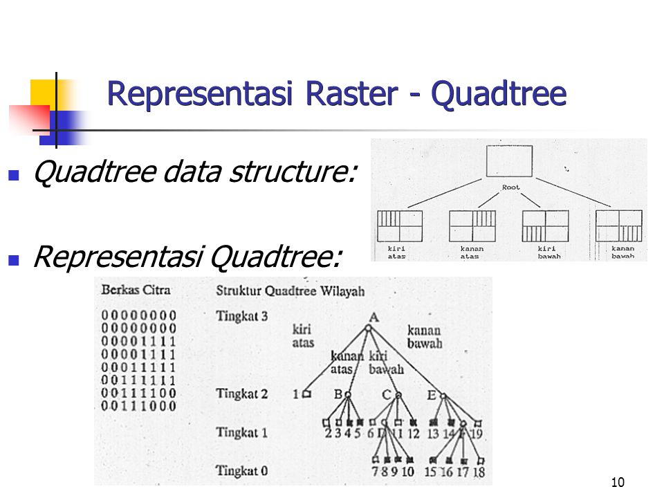 Representasi Raster - Quadtree