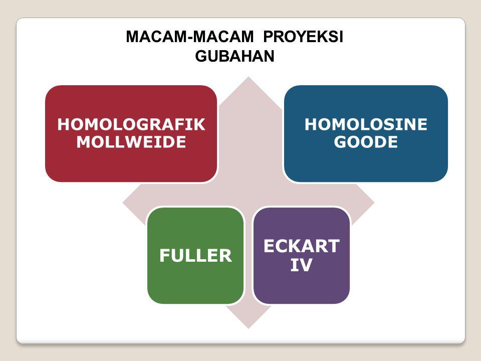 MACAM-MACAM PROYEKSI GUBAHAN