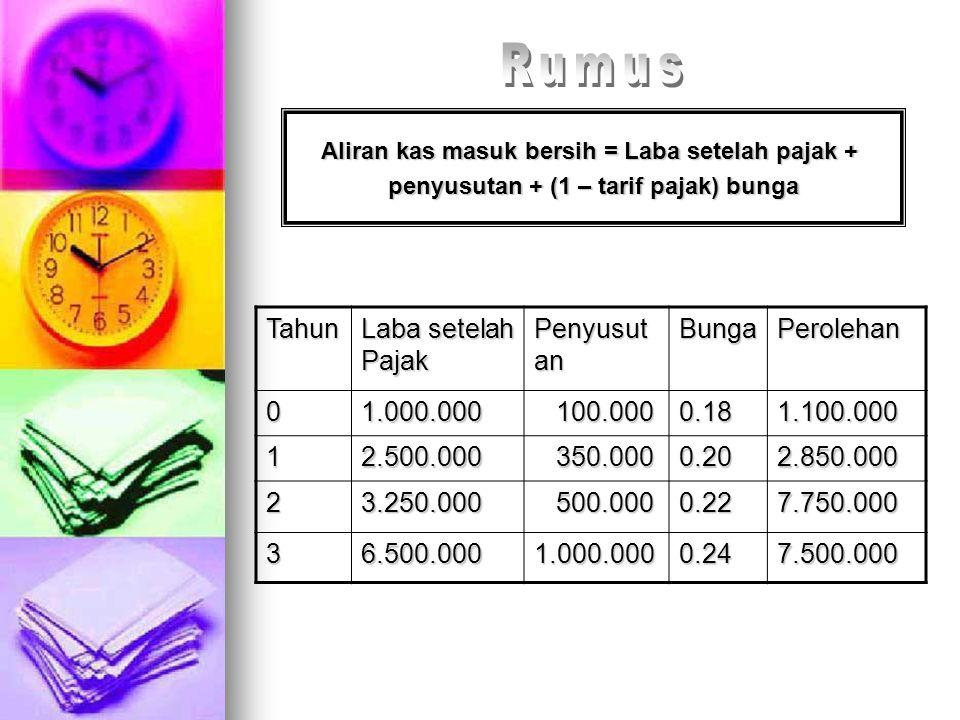 Rumus Tahun Laba setelah Pajak Penyusutan Bunga Perolehan 1.000.000