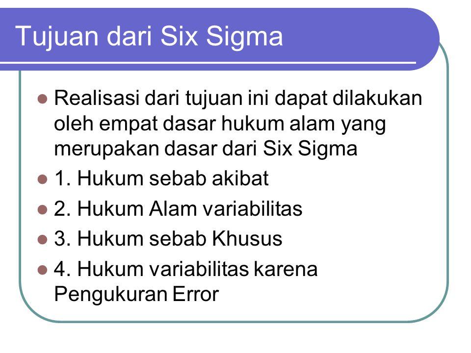 Tujuan dari Six Sigma Realisasi dari tujuan ini dapat dilakukan oleh empat dasar hukum alam yang merupakan dasar dari Six Sigma.
