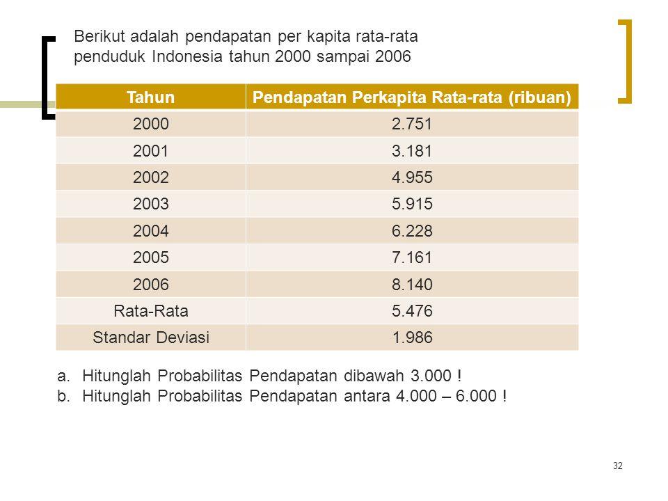 Pendapatan Perkapita Rata-rata (ribuan)