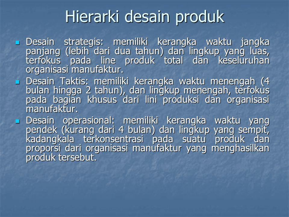 Hierarki desain produk
