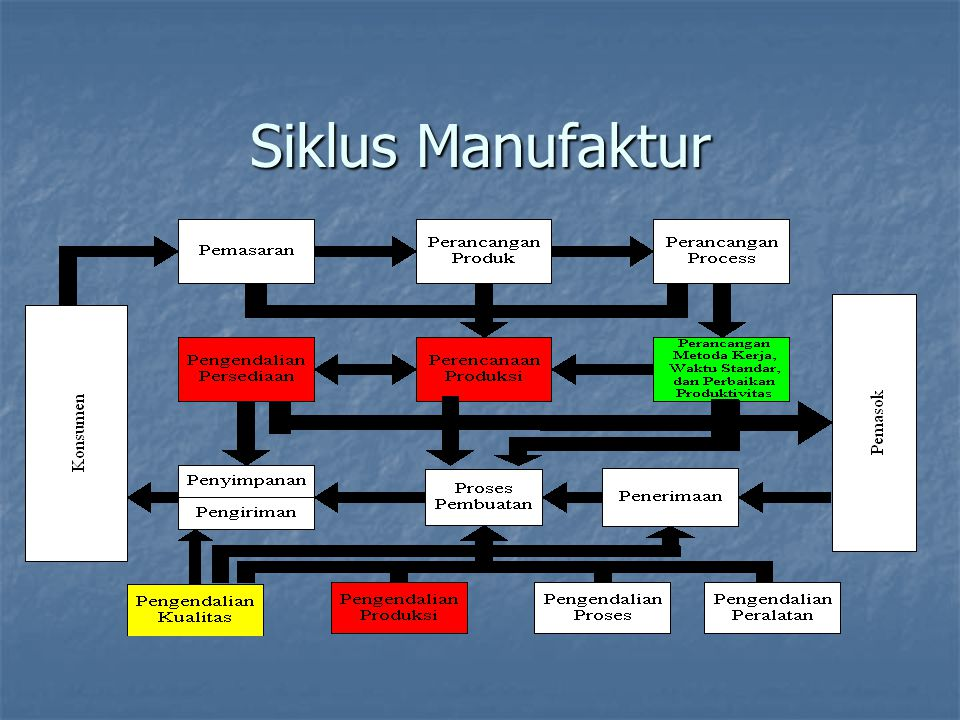 Siklus Manufaktur 8