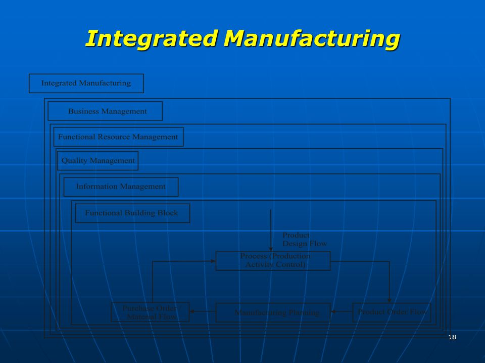 Integrated Manufacturing