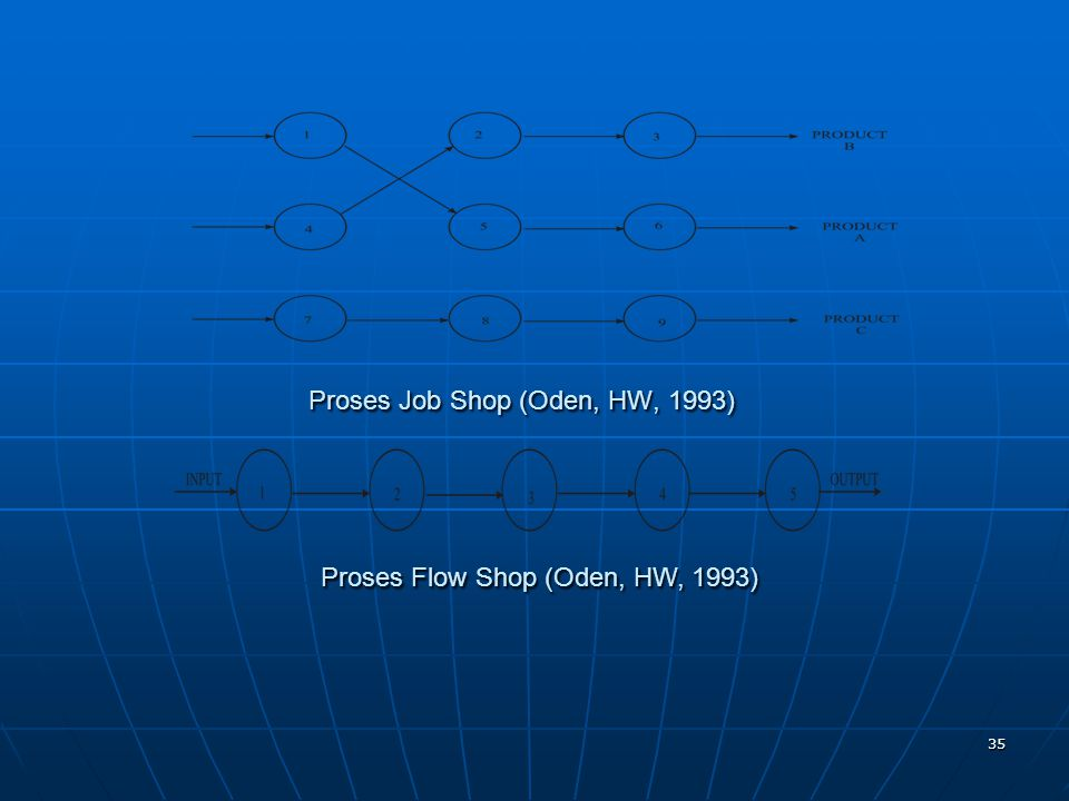 Proses Job Shop (Oden, HW, 1993)