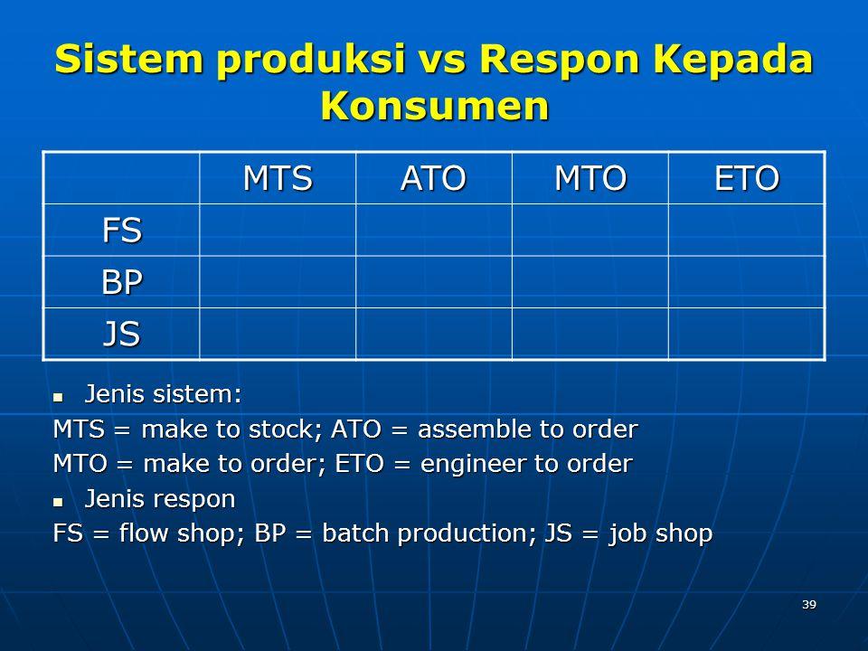 Sistem produksi vs Respon Kepada Konsumen