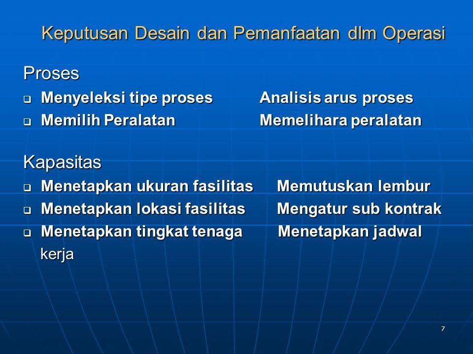 Keputusan Desain dan Pemanfaatan dlm Operasi