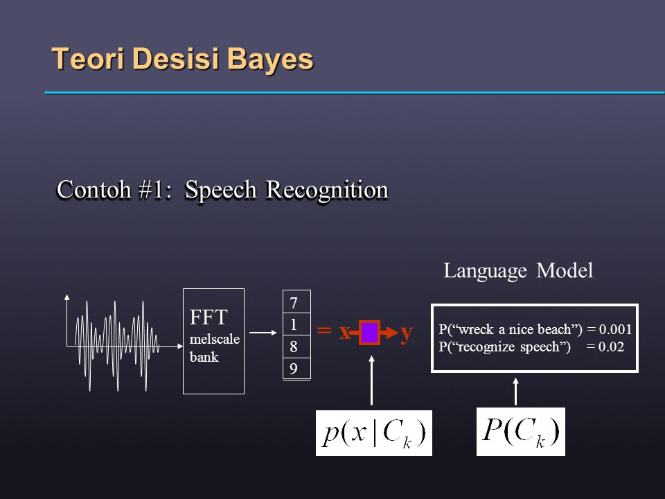 Teori Desisi Bayes Contoh #1: Speech Recognition = x y Language Model