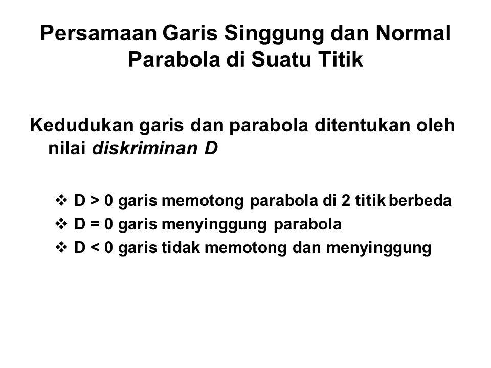 Persamaan Garis Singgung dan Normal Parabola di Suatu Titik