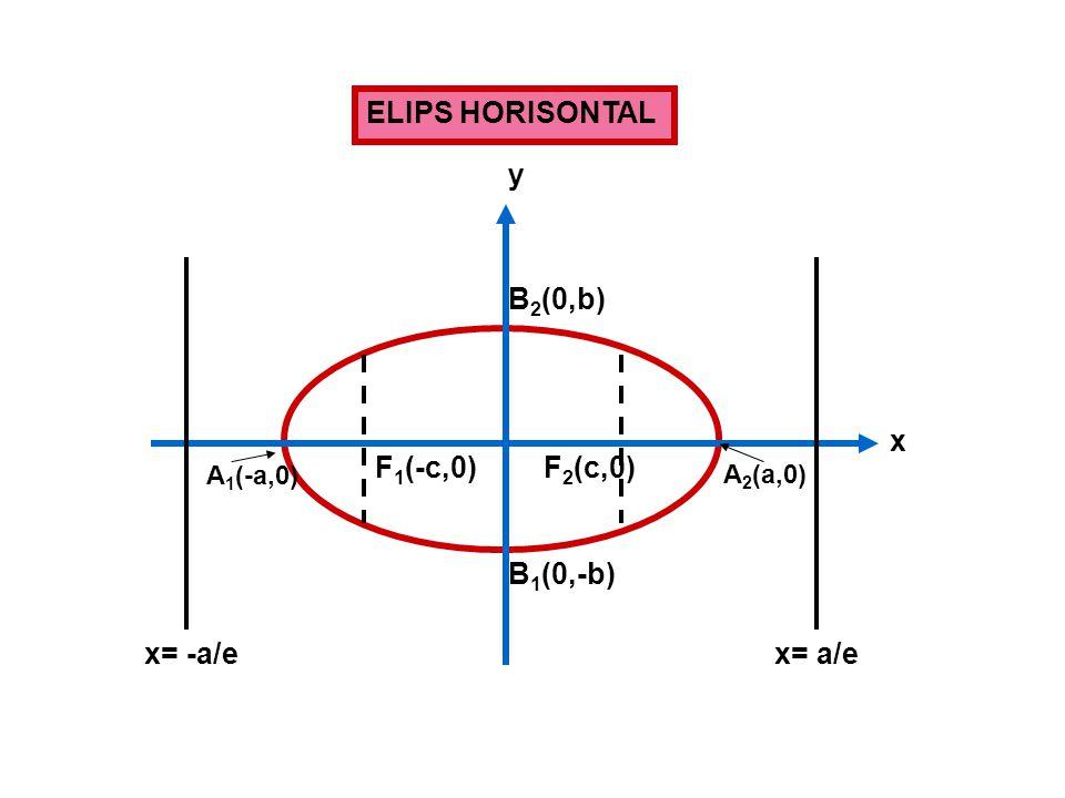 ELIPS HORISONTAL y B2(0,b) x F1(-c,0) F2(c,0) B1(0,-b) x= -a/e x= a/e