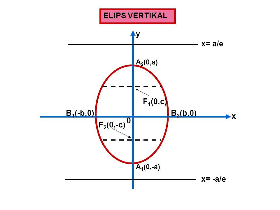 ELIPS VERTIKAL y x= a/e F1(0,c) B1(-b,0) B2(b,0) x F2(0,-c) x= -a/e
