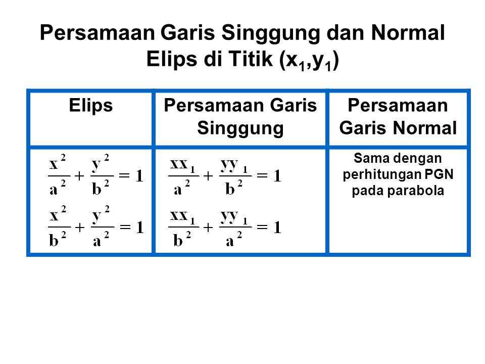 Persamaan Garis Singgung dan Normal Elips di Titik (x1,y1)