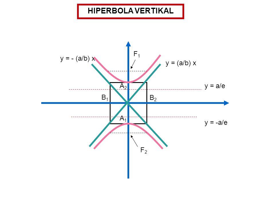 HIPERBOLA VERTIKAL F1 y = - (a/b) x y = (a/b) x A2 y = a/e B1 B2 A1