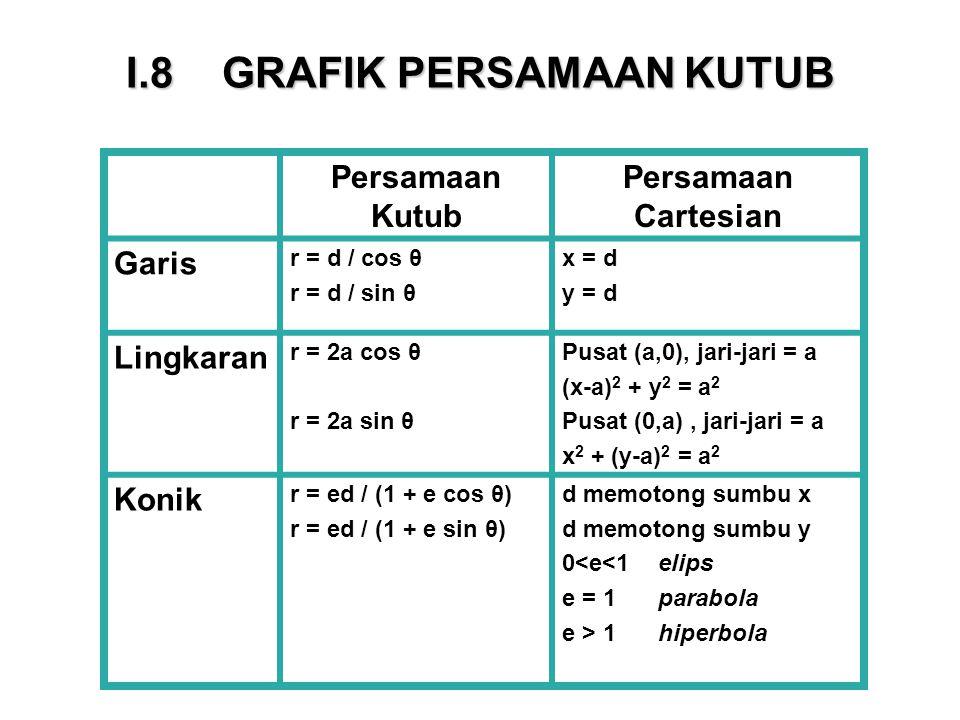 I.8 GRAFIK PERSAMAAN KUTUB