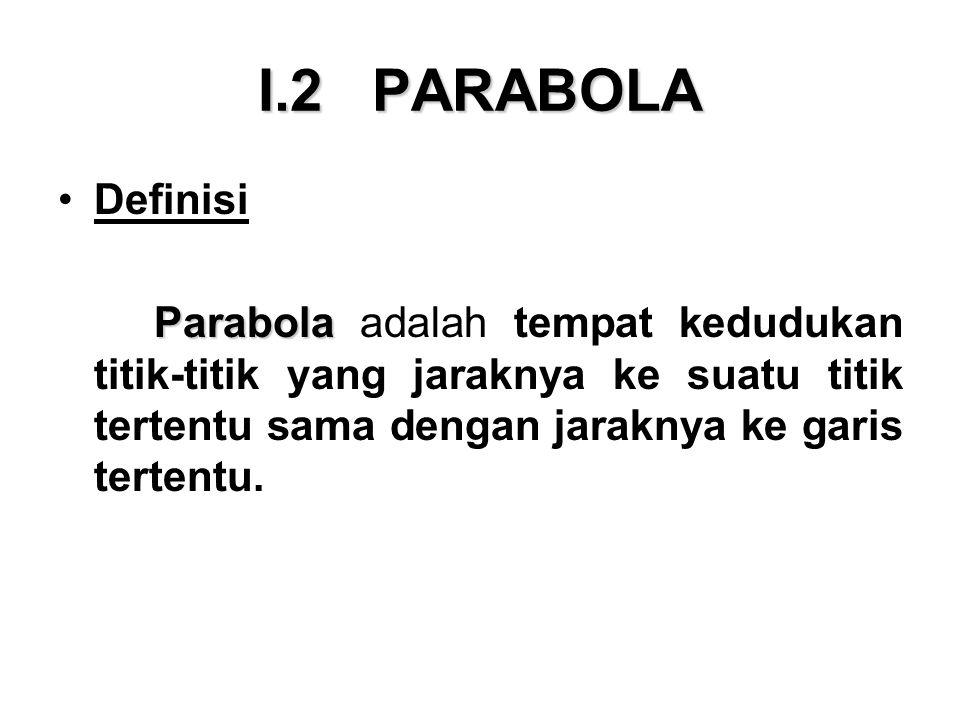 I.2 PARABOLA Definisi.