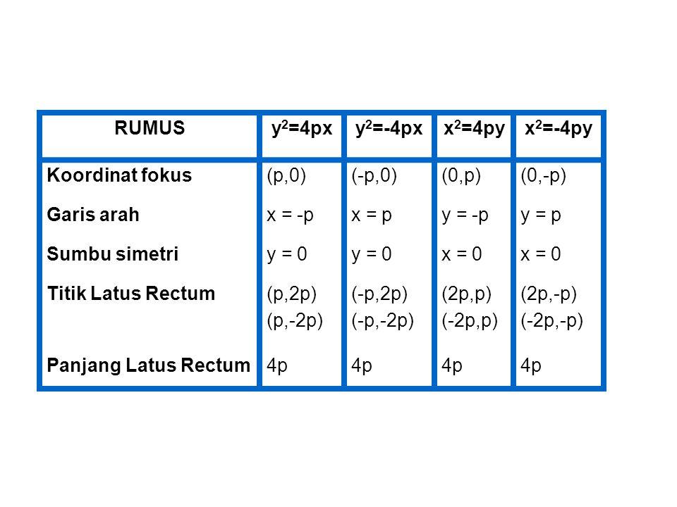 RUMUS y2=4px. y2=-4px. x2=4py. x2=-4py. Koordinat fokus. (p,0) (-p,0) (0,p) (0,-p) Garis arah.