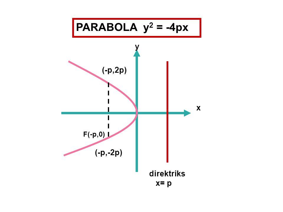PARABOLA y2 = -4px y (-p,2p) F(-p,0) x (-p,-2p) direktriks x= p