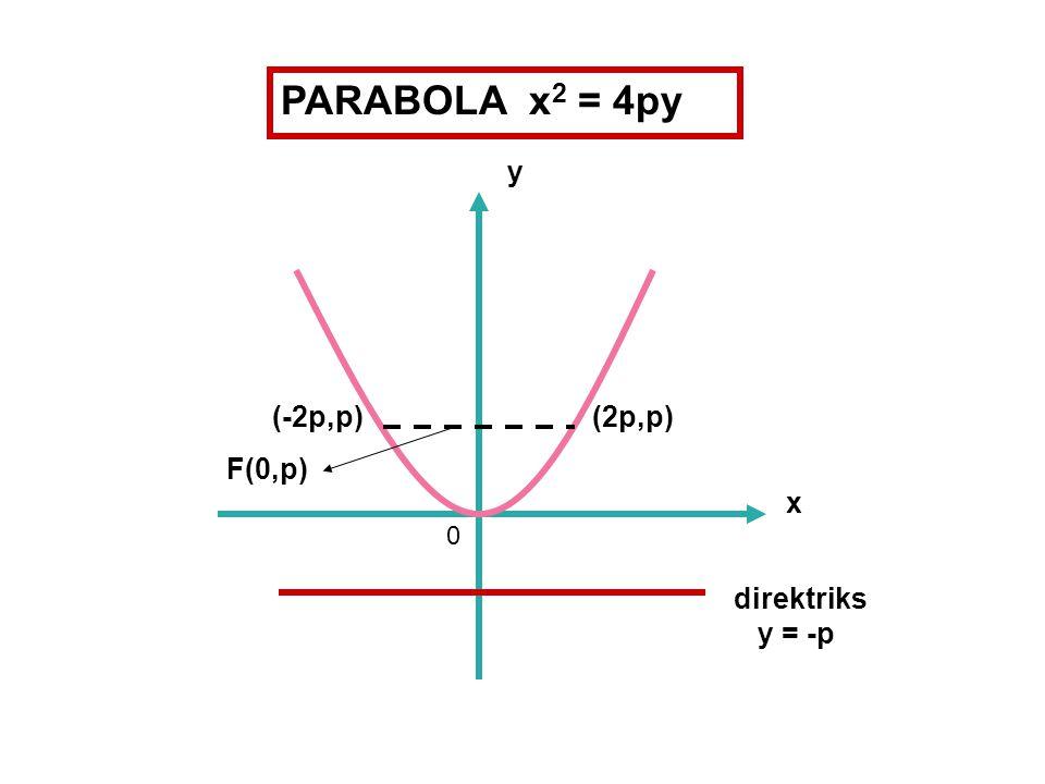 PARABOLA x2 = 4py y (-2p,p) (2p,p) F(0,p) x direktriks y = -p
