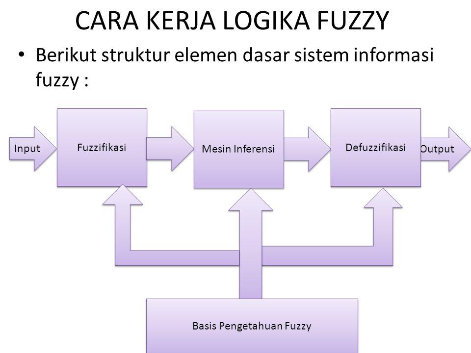 CARA KERJA LOGIKA FUZZY