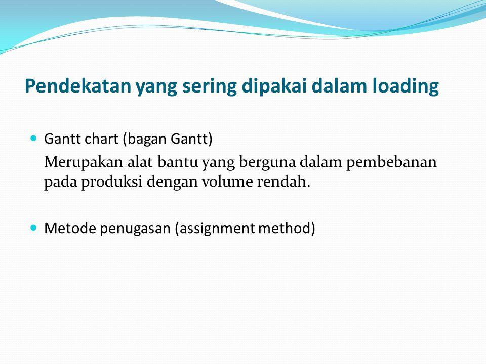 Pendekatan yang sering dipakai dalam loading