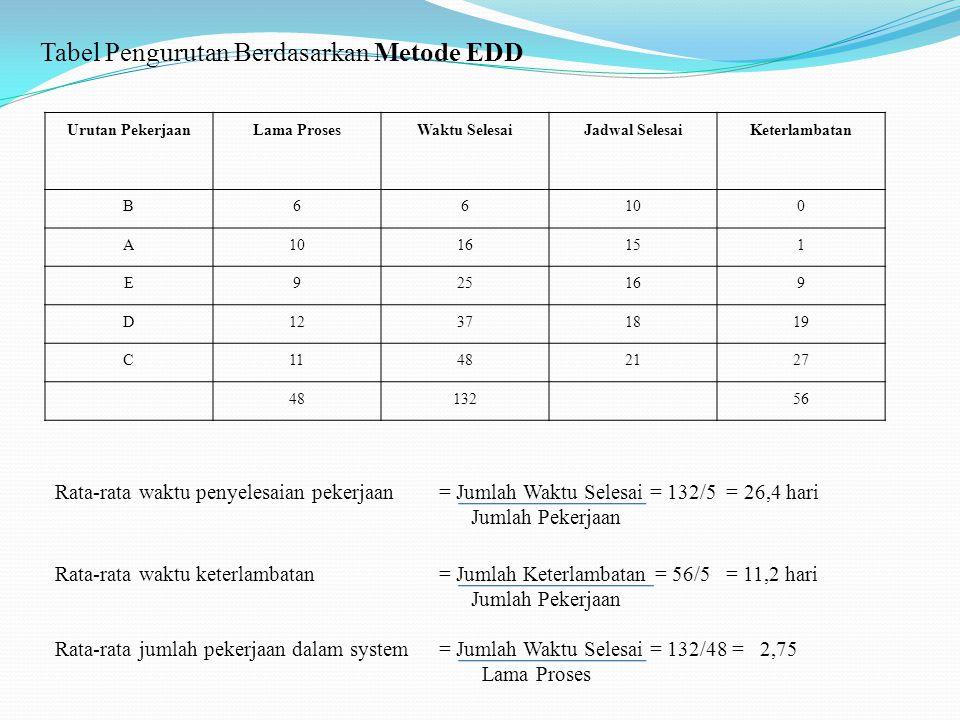 Tabel Pengurutan Berdasarkan Metode EDD