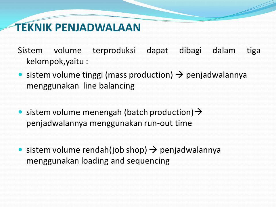 TEKNIK PENJADWALAAN Sistem volume terproduksi dapat dibagi dalam tiga kelompok,yaitu :