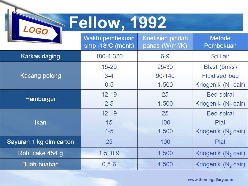 Fellow, 1992 Waktu pembekuan smp -18oC (menit)