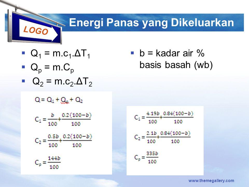 Energi Panas yang Dikeluarkan