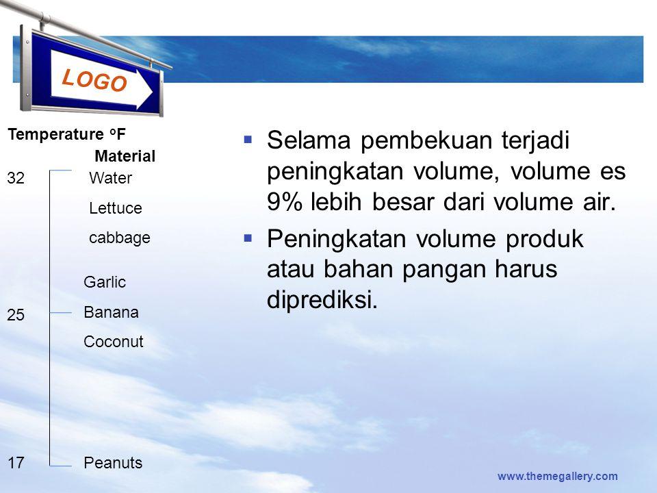 Peningkatan volume produk atau bahan pangan harus diprediksi.