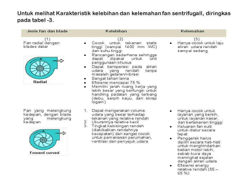 Untuk melihat Karakteristik kelebihan dan kelemahan fan sentrifugall, diringkas pada tabel -3.