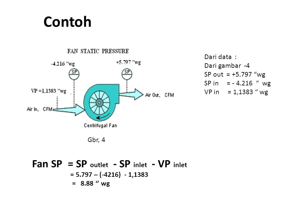 Contoh Fan SP = SP outlet - SP inlet - VP inlet Dari data :