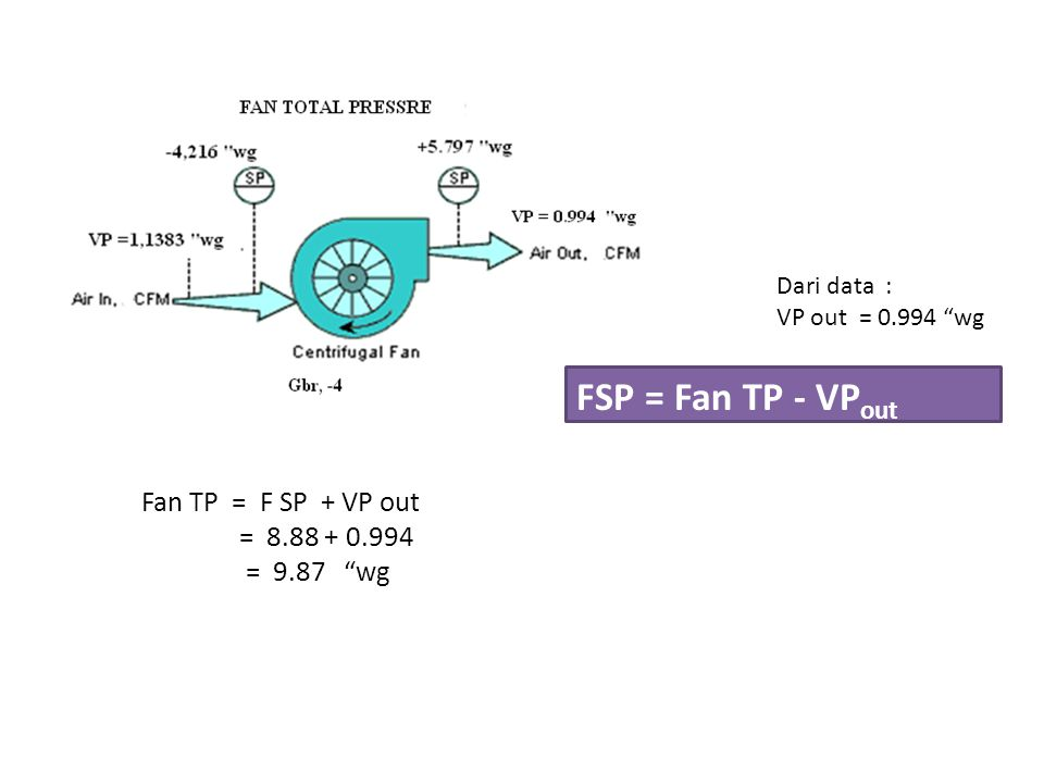 FSP = Fan TP - VPout Fan TP = F SP + VP out = 8.88 + 0.994 = 9.87 wg