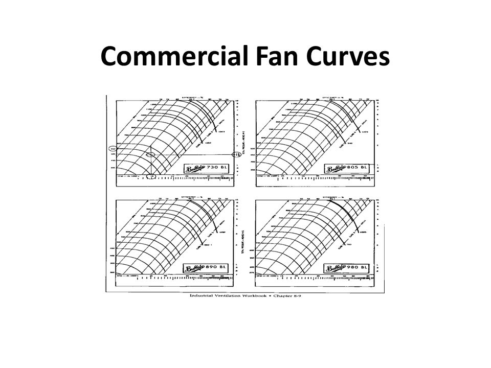 Commercial Fan Curves