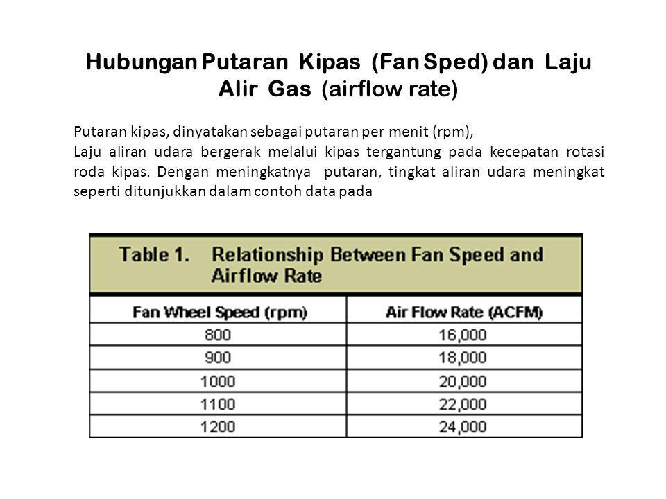 Hubungan Putaran Kipas (Fan Sped) dan Laju Alir Gas (airflow rate)