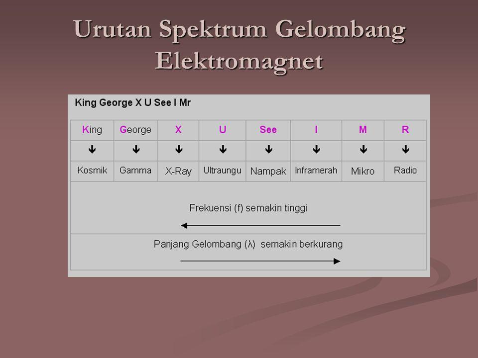 Urutan Spektrum Gelombang Elektromagnet