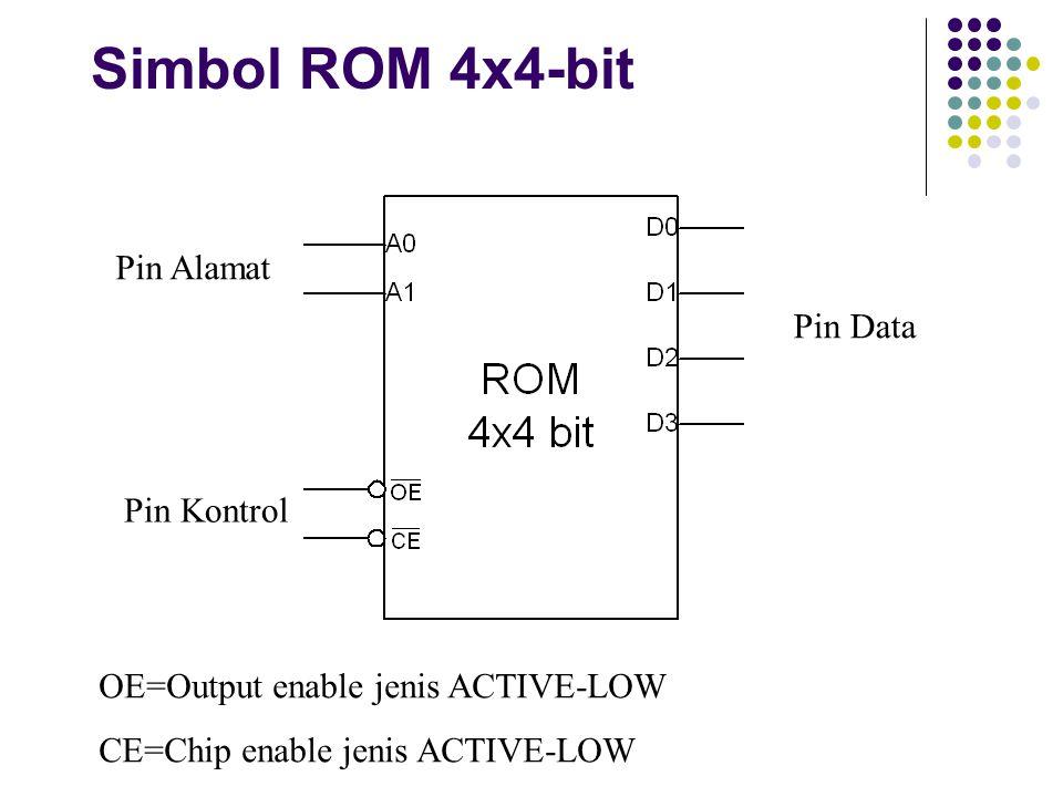 Simbol ROM 4x4-bit Pin Alamat Pin Data Pin Kontrol