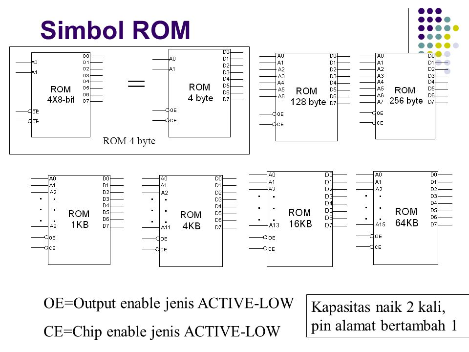 = Simbol ROM OE=Output enable jenis ACTIVE-LOW