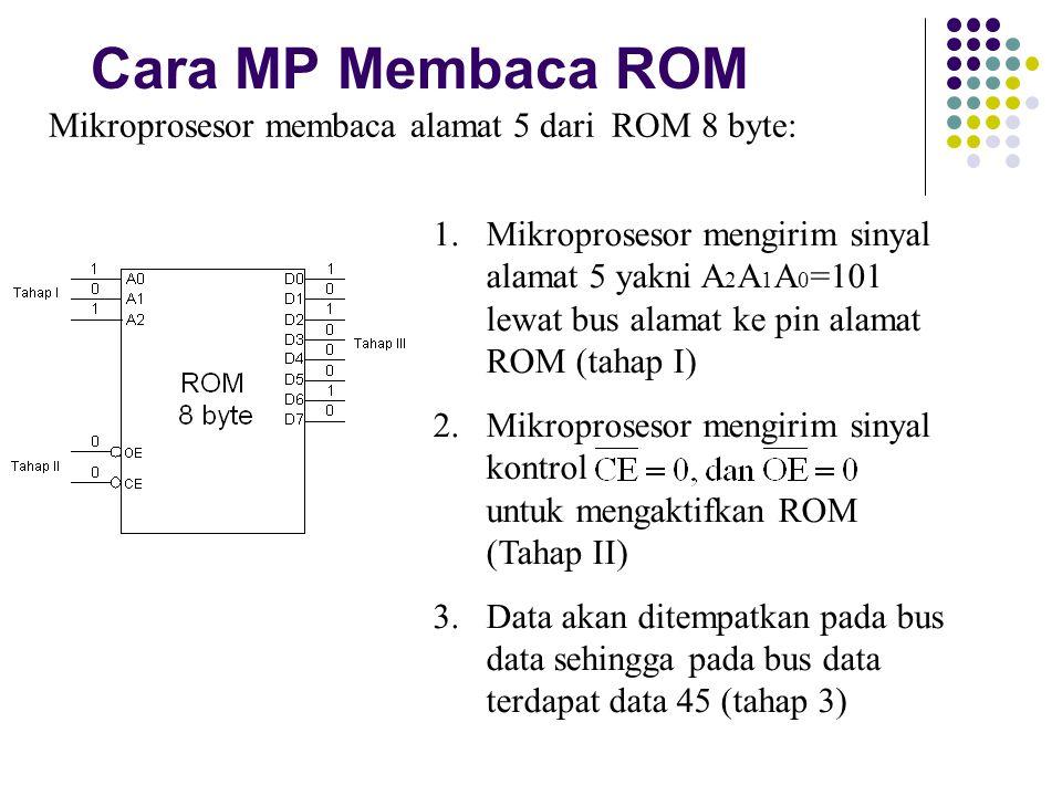 Cara MP Membaca ROM Mikroprosesor membaca alamat 5 dari ROM 8 byte: