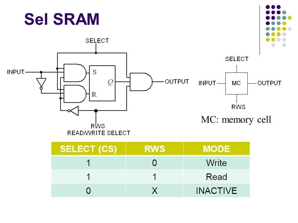 Sel SRAM MC: memory cell SELECT (CS) RWS MODE 1 Write Read X INACTIVE